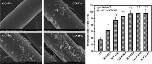碳纤维复合材料界面微观结构和界面剪切强度(ifss)