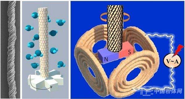 石墨烯独特的二维平面原子结构