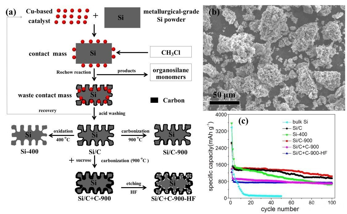 我国研发锂离子电池硅/碳复合负极材料(图)