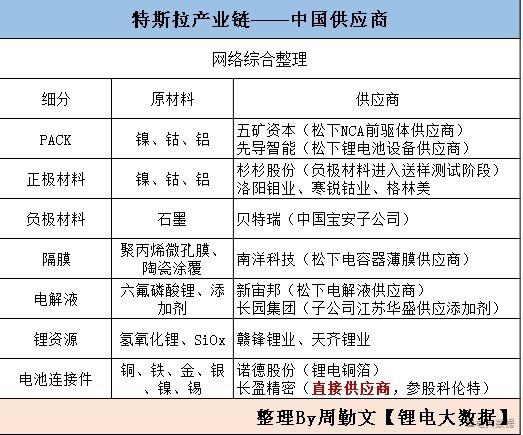 中国锂电产业链年度系列报告2017