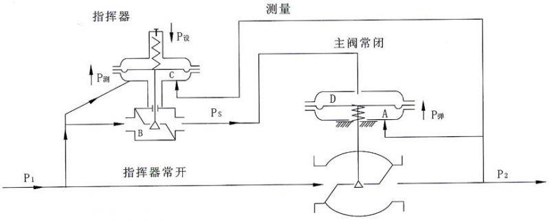 微压指挥器型自力式阀后调节阀的工作原理:(阀后调压阀为常闭型)图片