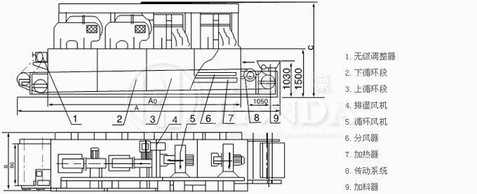 概述:    将所要处理的物料通过适当的辅料机构,如星型布料器、摆动带、粉碎机或造粒机、分布在输送带上,输送带通过一个或几个加热单元组成的通道,每个加热单元均配有空气加热和循环系统,每一个通道有一个或几个排湿系统,在输送带通过时,热空气从上往下或从下往上通过输送带上的物料,从而使物料能均匀干燥。 应用:   带式干燥机是常用的连续式干燥设备,可广泛应用在化工、食品、医药、建材、电子等行业,特别适合于透气较好的片状、条状、颗粒状物料的干燥,对滤饼类的膏状物料,也可通过造粒机或挤条机制成型后进行干燥。 特点: