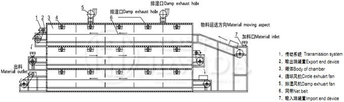 概述:   该机属厢式结构,厢内设有多层传送带,传送带在厢内循环运动。物料均匀分布在第一层传送带上,通过链条的传动,由第一层网带倒入下一层网带,下层反向交替逐一直落到最后一层网带,此时物料水份也达到烘干要求。空气循环采用逆流工艺,高温低湿空气从干燥机最下层网带向上穿流,进行传质传热,从而达到去除水份的目的,尾气通过引风机由顶部排出。设备自动化程度高,物料在干燥过程自动翻料,保证物料干燥均匀。劳动强度低,工作环境好,设备维护简单。箱底设计有落料斜板及快开清扫门,便于清理箱内粉料。 结构示意图:  技术参数: