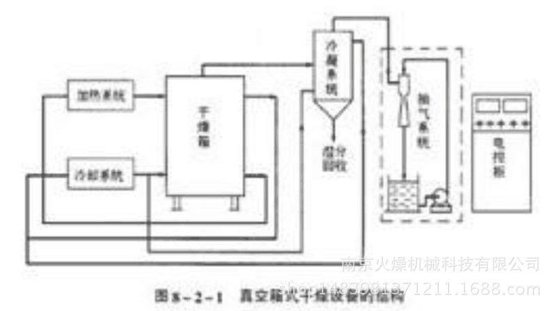 纳丽雅 烘箱烘干机商用 电路图
