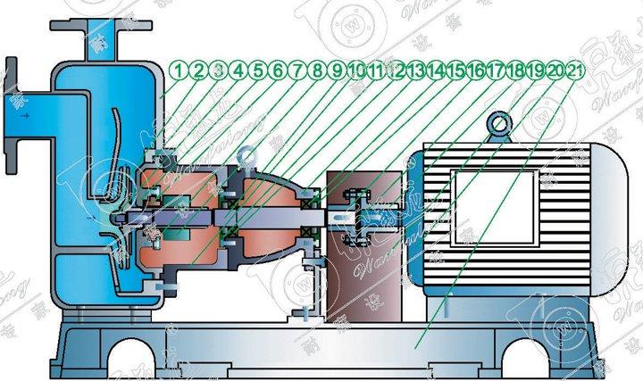 一、产品简介: 产品概述: TIJZ化工流程离心自吸泵(简称:自吸泵)是按照国家标准设计的新技术产品并结合TI泵的工艺设计制造,泵体由吸液室、储液室、蜗壳、回流孔、气液分离室等组成。泵启动后在离心力的作用下,吸水室中的剩余液体与进液管路中的空气被叶轮搅拌成气水混合物,混合物经蜗壳进入气液分离室,随着流速的减慢,导致气水分离,空气由泵出液口排出,液经回水孔返回泵内,经过多次循环,进液管道中的空气被排净,使泵内形成一定的真空度,达到自吸的作用,彻底解决了机械传动泵的轴封泄漏,而设计的全密封、无污染、强自吸、高
