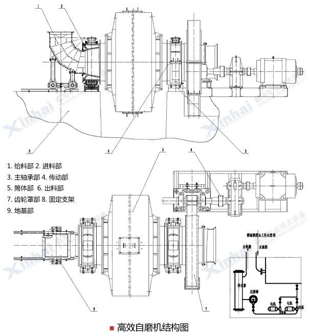高效自磨机工作原理与球磨机基本相同,不同点是它的筒体更大,不用