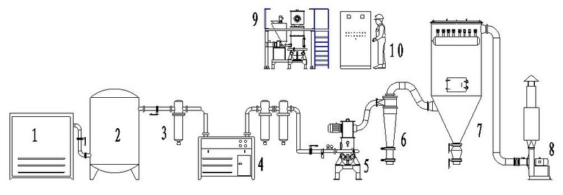 产品详情 性能优点 l 适合于莫氏硬度10以下的各种物料的干法粉碎,尤其适合于高硬度、高纯度和高附加值物料的粉碎。 l 内含卧式分级装置,产品粒度D97:2-150微米之间可调,粒形好,粒度分布窄。 l 低温无介质粉碎,尤其适合于热敏性、低熔点、含糖份及挥发性物料的粉碎。 l 可与多级分级机串联使用,一次生产多个粒度段的产品。 l 设备拆装清洗方便,内壁光滑无死角,非常适合生产高纯度医药食品等产品。 l 整套系统密闭粉碎,粉尘少,噪音低,生产过程清洁环保。 应用领域 广泛应用于化工、矿物、冶金、磨料、陶瓷