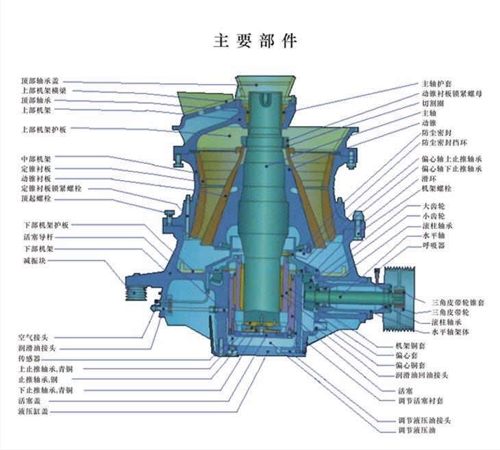TS300X系列单缸液压圆锥破碎机是我公司在结合现代工业科技的发展,广泛吸收美国、德国等先进破碎机技术,而自主研发和设计的新型高效破碎机。TS300X系列单缸液压圆锥破碎机代表了最先进的破碎机专利技术,破碎效率更高,生产成本更低,破碎产品质量更优秀,能够充分适应各种破碎工况,即便是最坚硬的岩石也能够应付自如。 圆锥破碎机广泛的应用于金属与非金属矿、水泥、沙石、冶金等行业。TS300X系列单缸液压圆锥破碎机的优异性能可以高效率地应用于中碎、细碎及超细碎作业,如铁矿石、有色金属矿、花岗岩、石灰岩、石英岩、砂岩